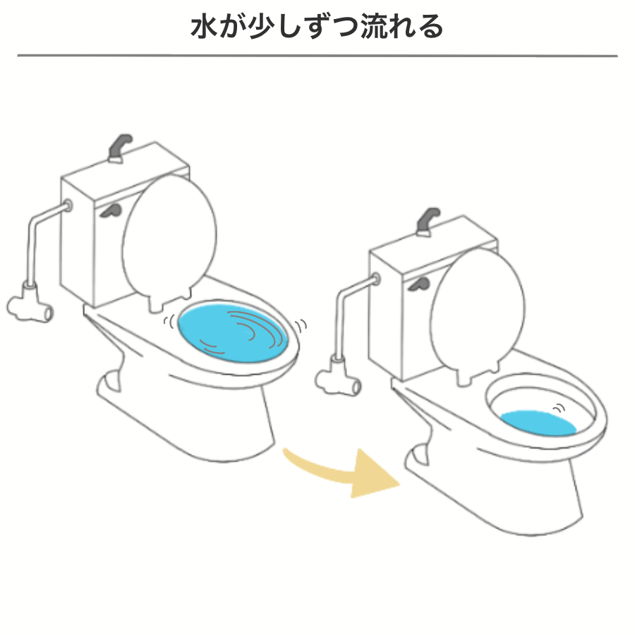 洋式トイレで水を流しても排水口でつまってしまうイラスト