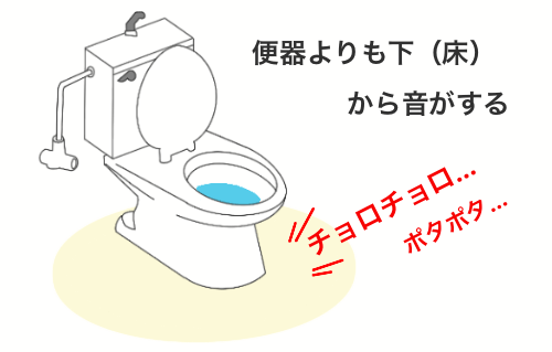 洋式トイレの水を流した時に下のほう(床)から音がしているのが聞こえるイラスト