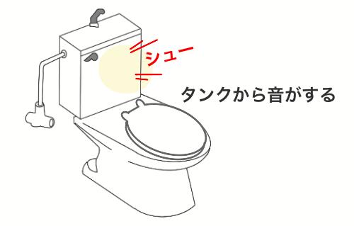 洋式トイレの水を流した時にタンクから異音が聞こえるイラスト