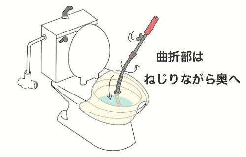 トイレつまり修理のためのワイヤーブラシをねじって入れているイラスト