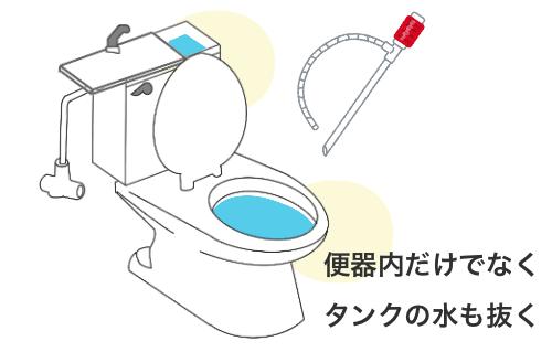 トイレの便座内の水を抜くための灯油ポンプのイラスト