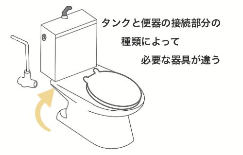 トイレつまりの修理のために便座自体を取り外しているイラスト