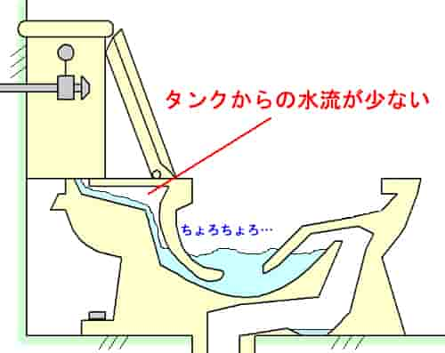 洋式 トイレ つまり